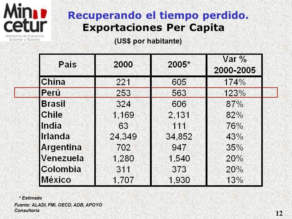 Recuperando el tiempo perdido. Exportaciones Per Capita