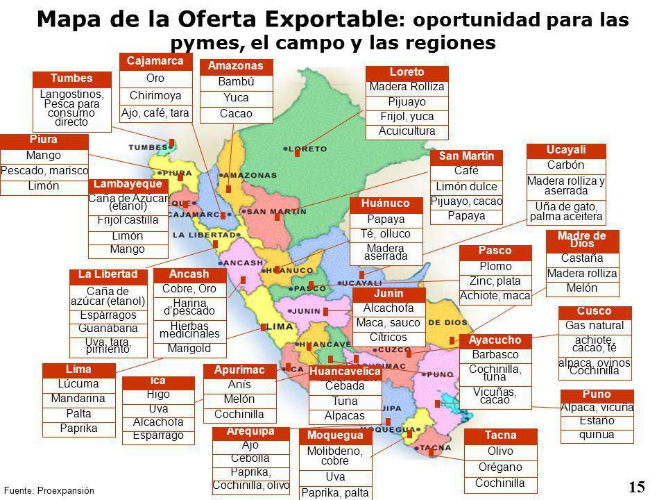Mapa de la Oferta Exportable: oportunidad para las pymes, el campo y las regiones