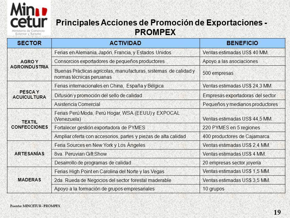 Principales Acciones de Promoción de Exportaciones - PROMPEX