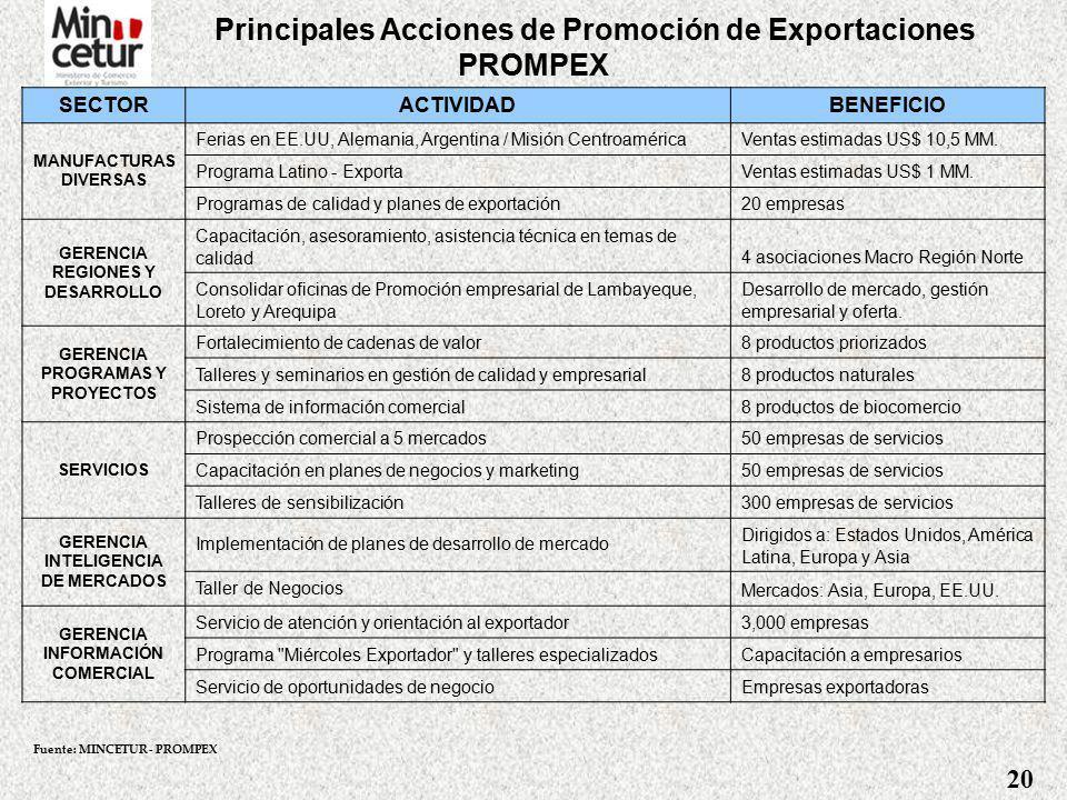 Principales Acciones de Promoción de Exportaciones PROMPEX