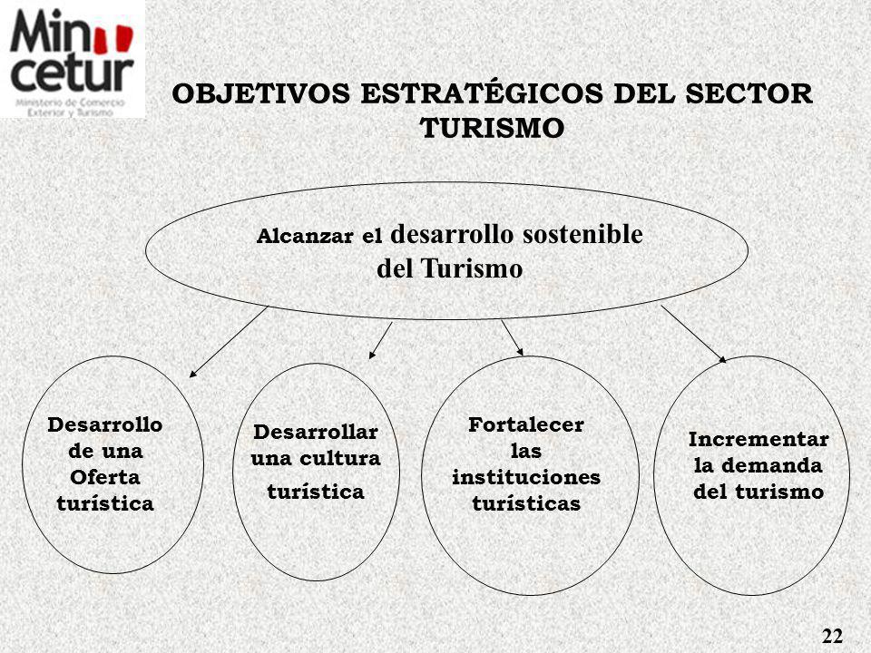 OBJETIVOS ESTRATÉGICOS DEL SECTOR TURISMO