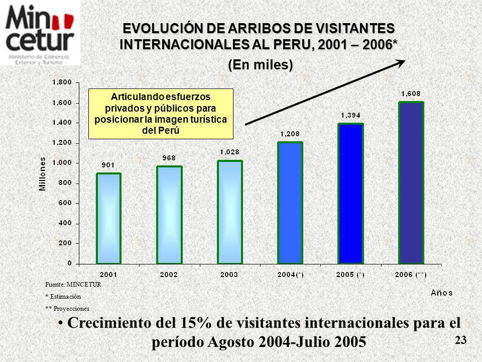 EVOLUCIÓN DE ARRIBOS DE VISITANTES INTERNACIONALES AL PERU, 2001 – 2006*
