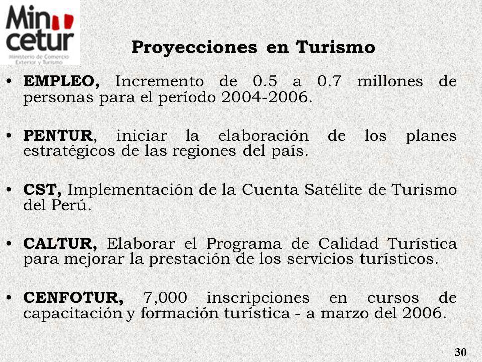 Proyecciones en Turismo