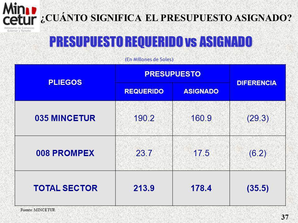 PRESUPUESTO REQUERIDO vs ASIGNADO