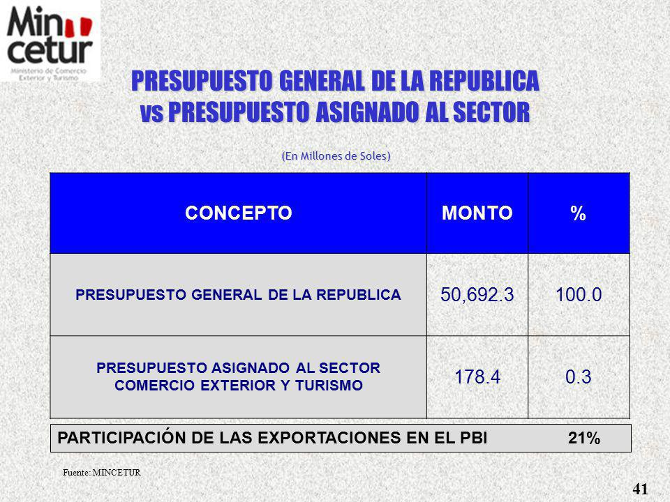 PRESUPUESTO GENERAL DE LA REPUBLICA vs PRESUPUESTO ASIGNADO AL SECTOR