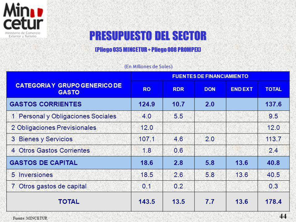 FUENTES DE FINANCIAMIENTO CATEGORIA Y GRUPO GENERICO DE GASTO