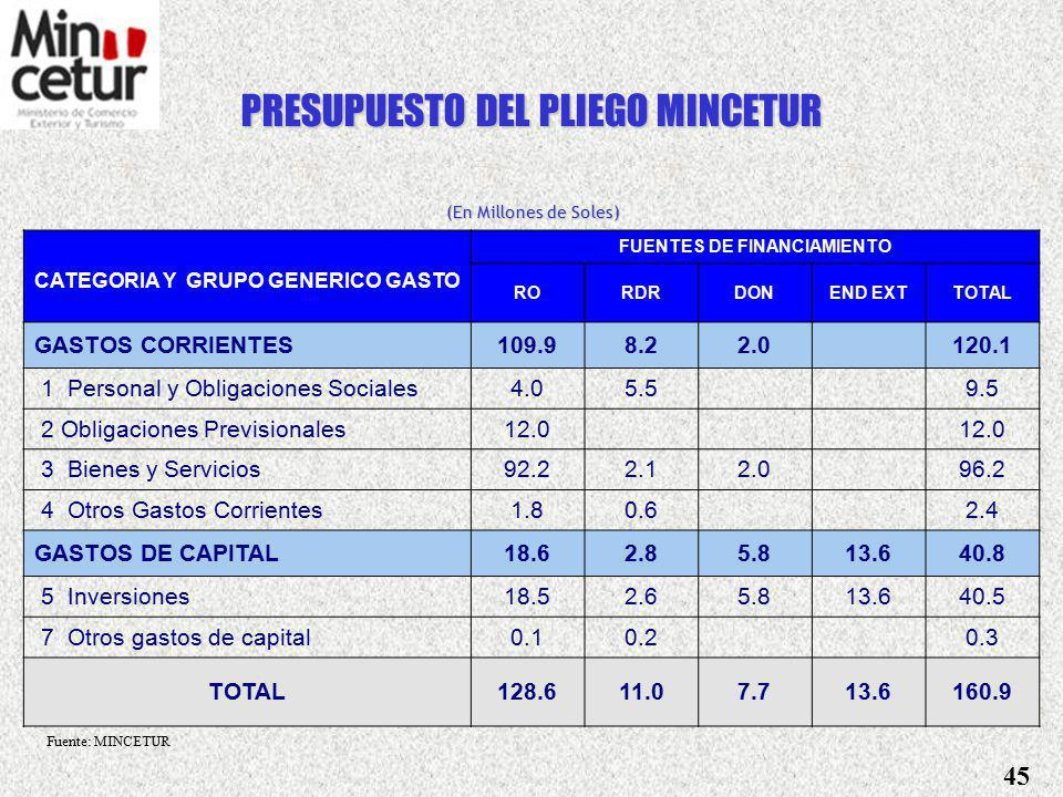 FUENTES DE FINANCIAMIENTO CATEGORIA Y GRUPO GENERICO GASTO