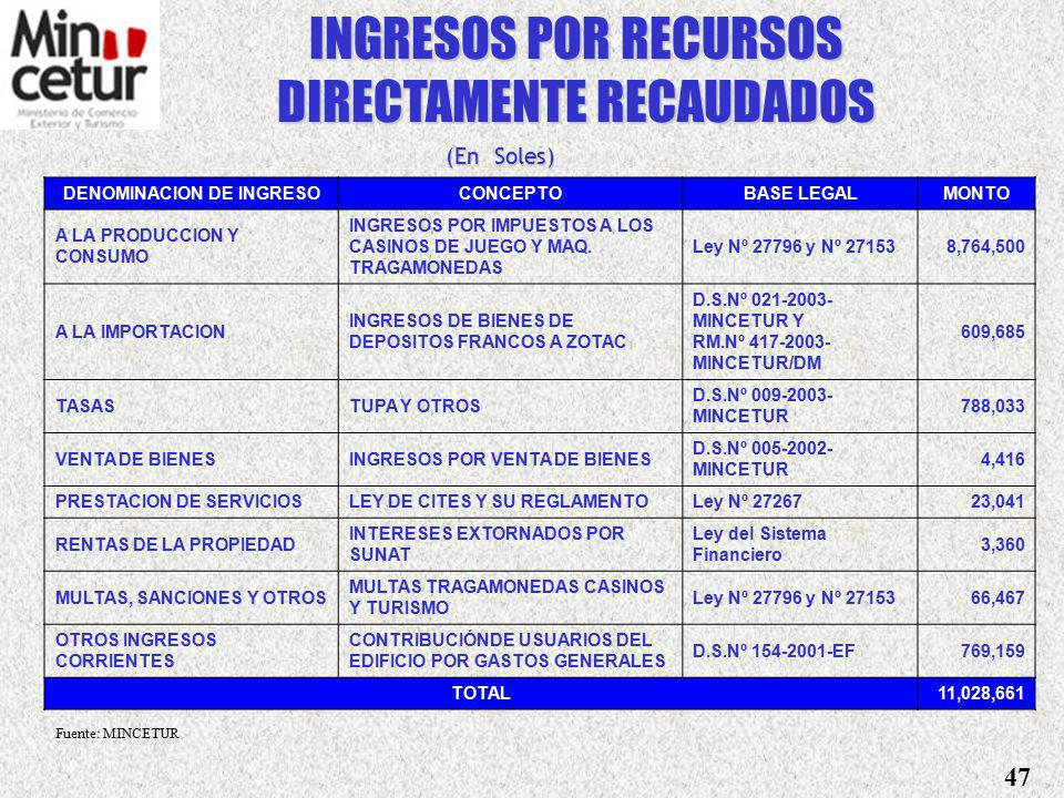 DENOMINACION DE INGRESO
