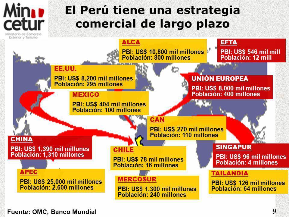 El Perú tiene una estrategia comercial de largo plazo