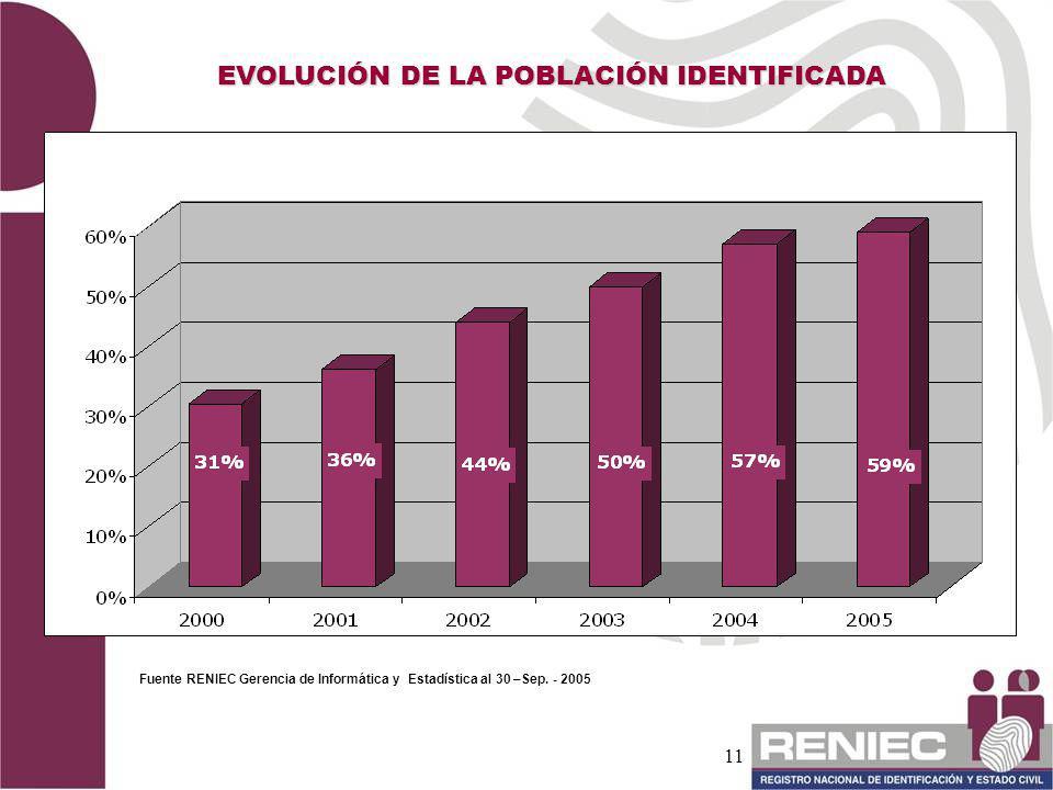 EVOLUCIÓN DE LA POBLACIÓN IDENTIFICADA