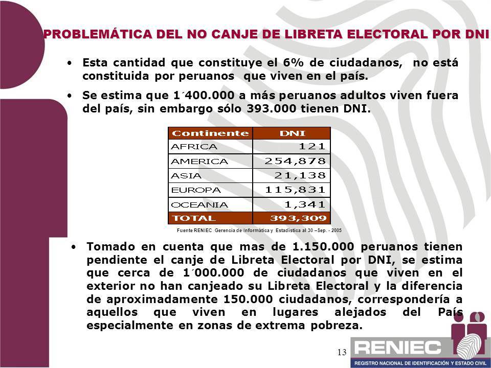 PROBLEMÁTICA DEL NO CANJE DE LIBRETA ELECTORAL POR DNI