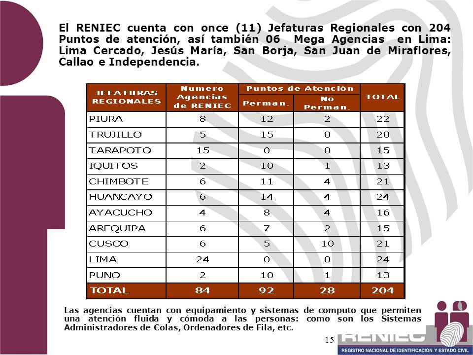 El RENIEC cuenta con once (11) Jefaturas Regionales con 204 Puntos de atención, así también 06 Mega Agencias en Lima: Lima Cercado, Jesús María, San Borja, San Juan de Miraflores, Callao e Independencia.