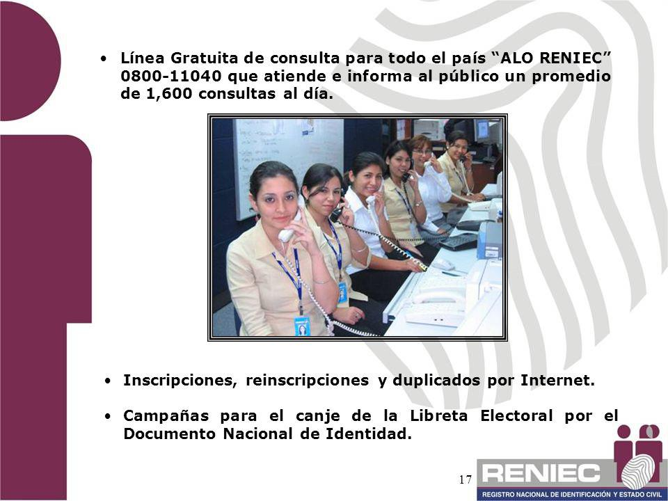 Línea Gratuita de consulta para todo el país ALO RENIEC 0800-11040 que atiende e informa al público un promedio de 1,600 consultas al día.