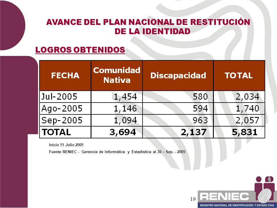 AVANCE DEL PLAN NACIONAL DE RESTITUCIÓN DE LA IDENTIDAD