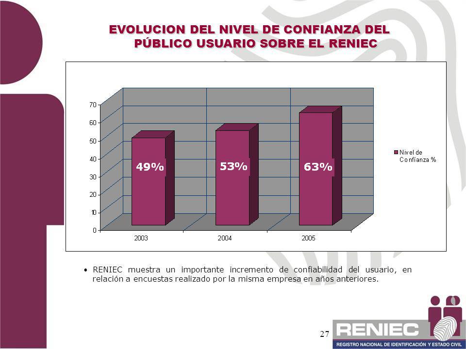 EVOLUCION DEL NIVEL DE CONFIANZA DEL PÚBLICO USUARIO SOBRE EL RENIEC