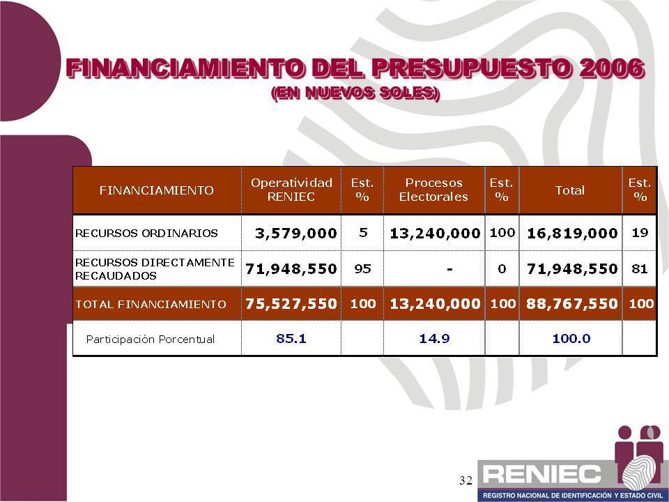 FINANCIAMIENTO DEL PRESUPUESTO 2006