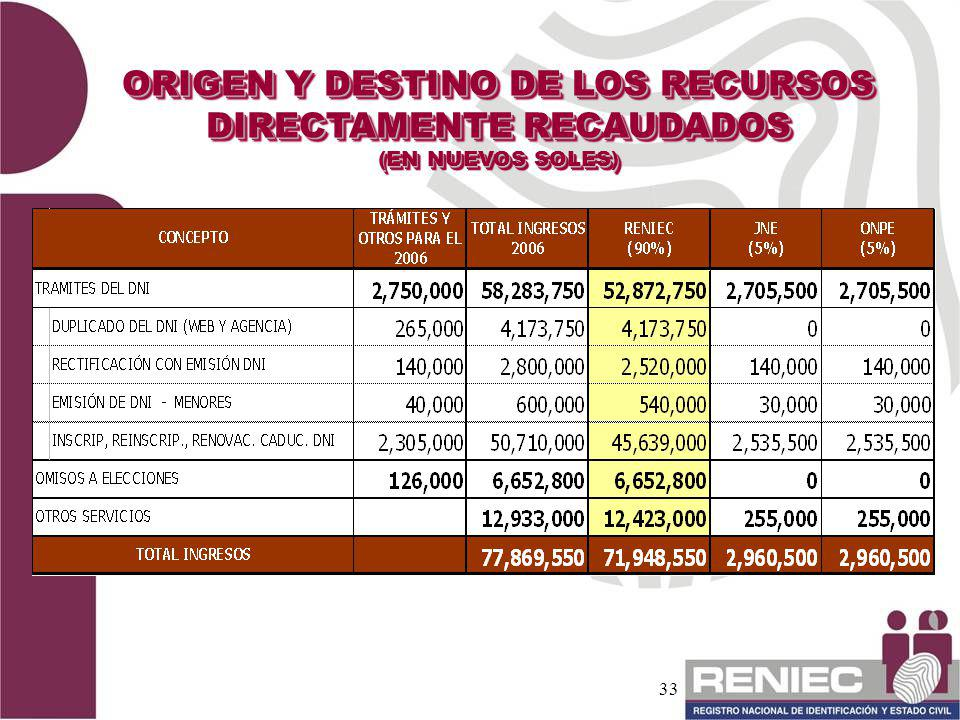 ORIGEN Y DESTINO DE LOS RECURSOS DIRECTAMENTE RECAUDADOS