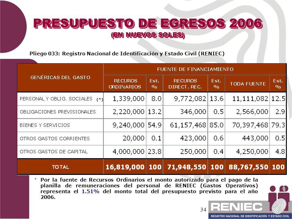 PRESUPUESTO DE EGRESOS 2006
