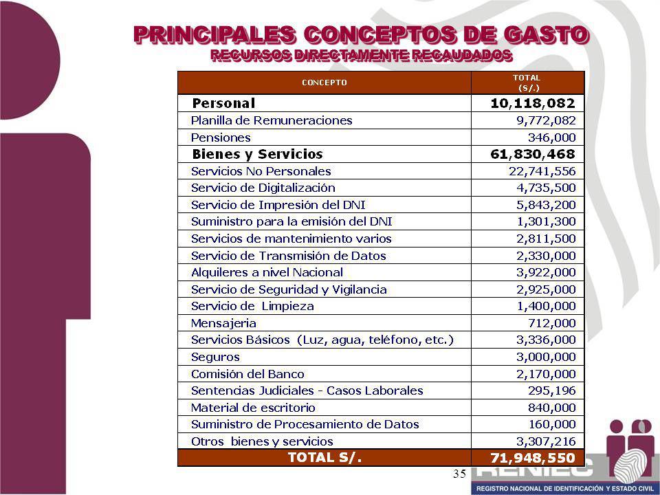 PRINCIPALES CONCEPTOS DE GASTO RECURSOS DIRECTAMENTE RECAUDADOS