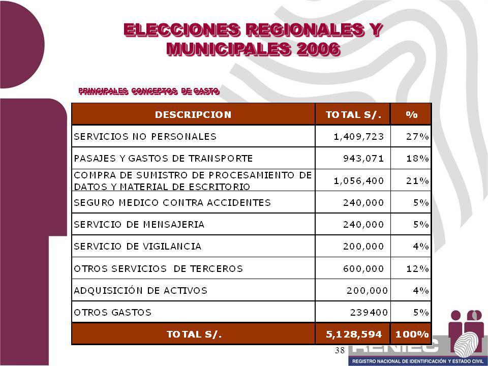 ELECCIONES REGIONALES Y MUNICIPALES 2006