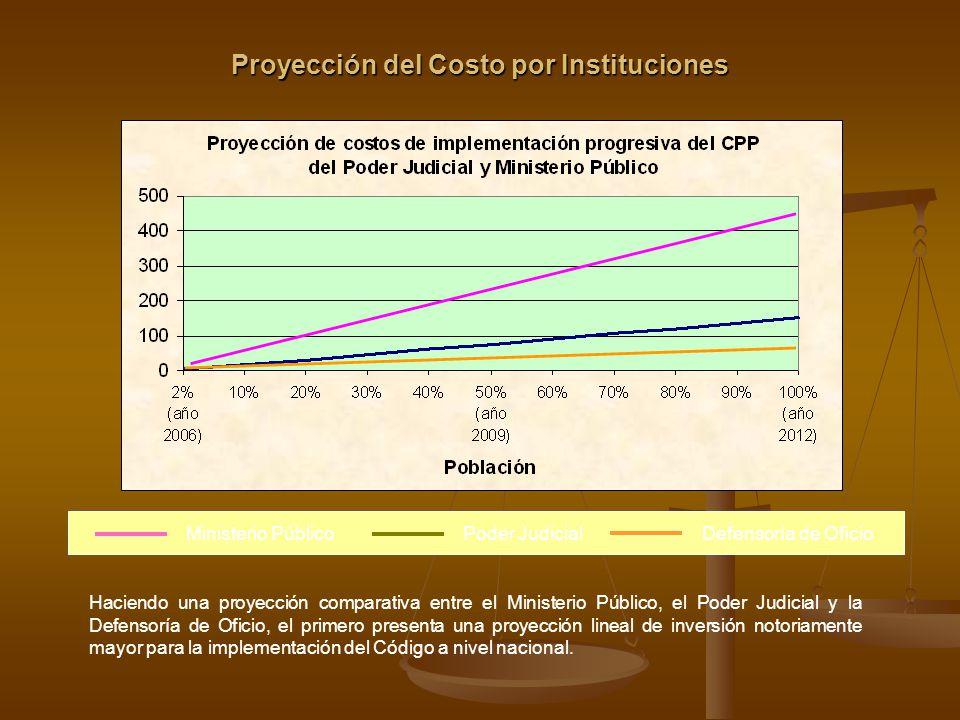 Proyección del Costo por Instituciones