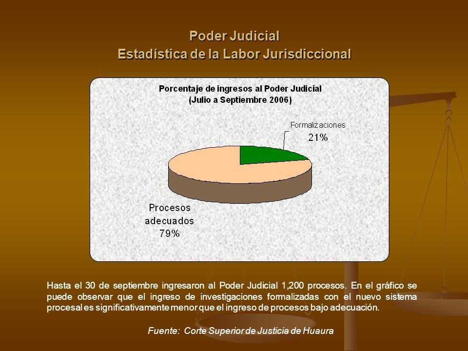 Estadística de la Labor Jurisdiccional