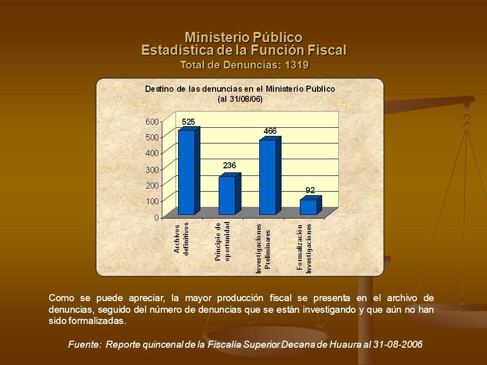 Estadística de la Función Fiscal Total de Denuncias: 1319