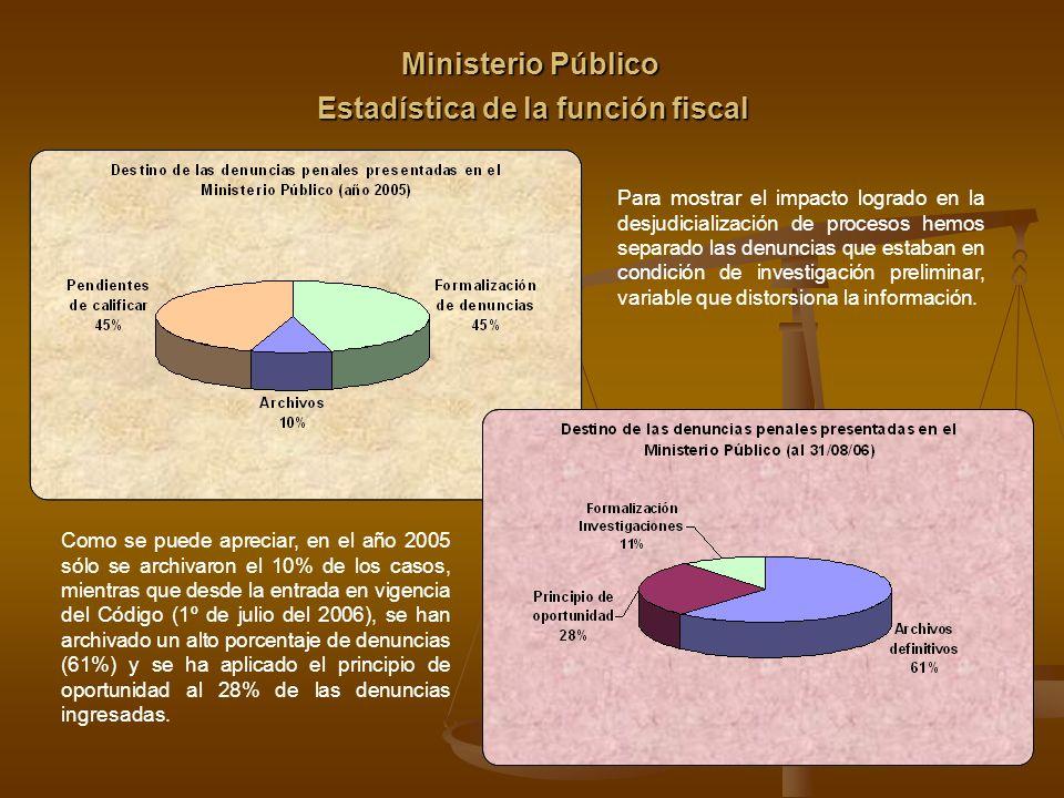 Estadística de la función fiscal
