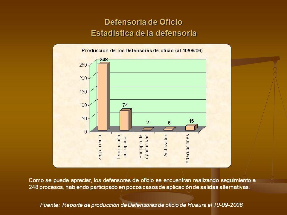 Estadística de la defensoría