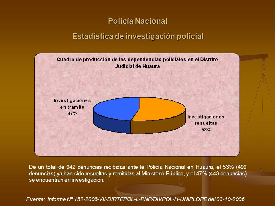 Estadística de investigación policial