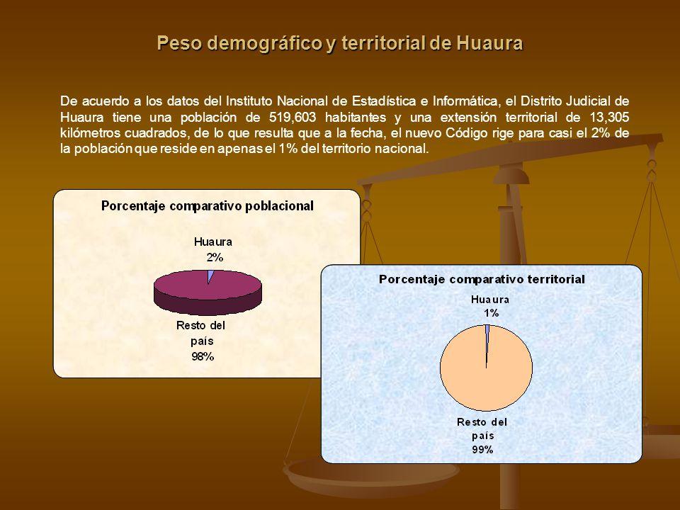 Peso demográfico y territorial de Huaura