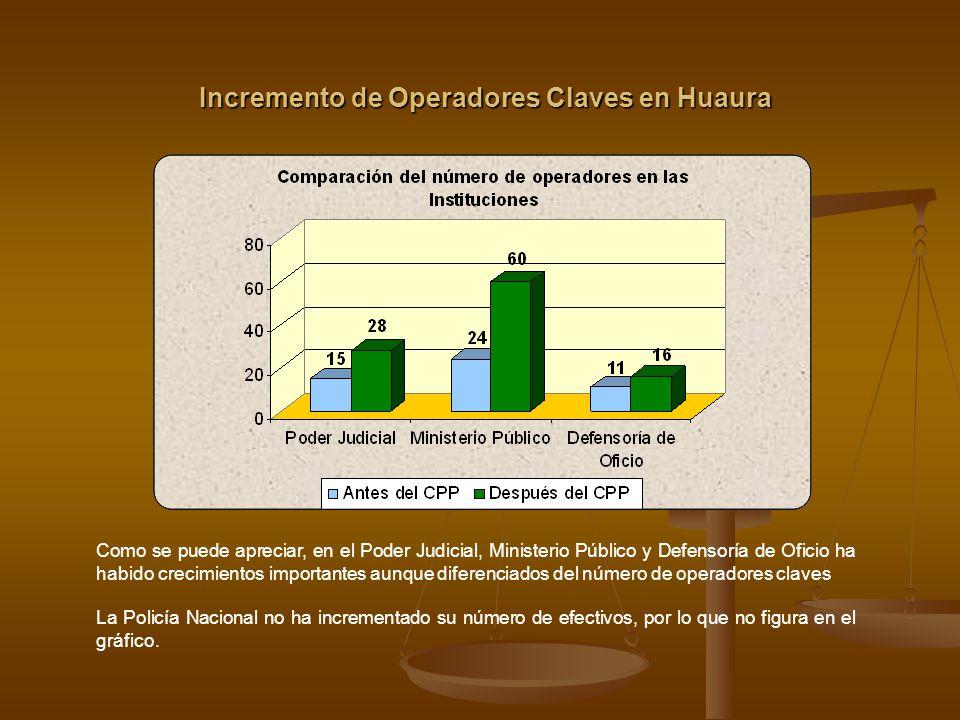 Incremento de Operadores Claves en Huaura