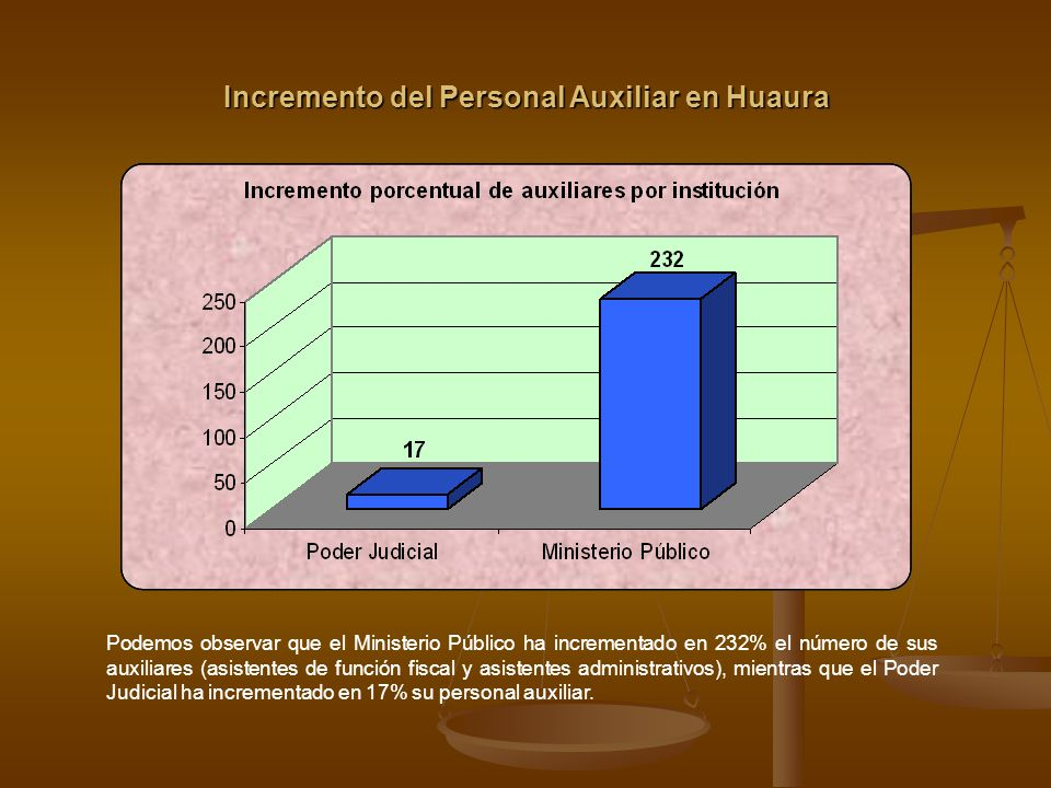 Incremento del Personal Auxiliar en Huaura