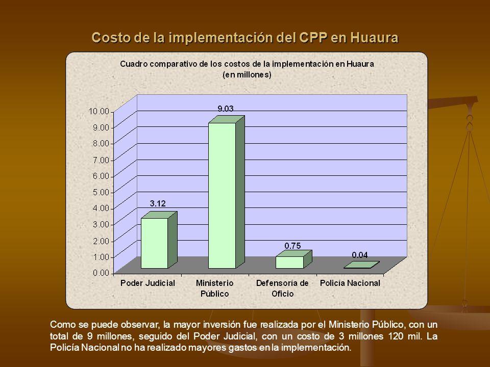 Costo de la implementación del CPP en Huaura