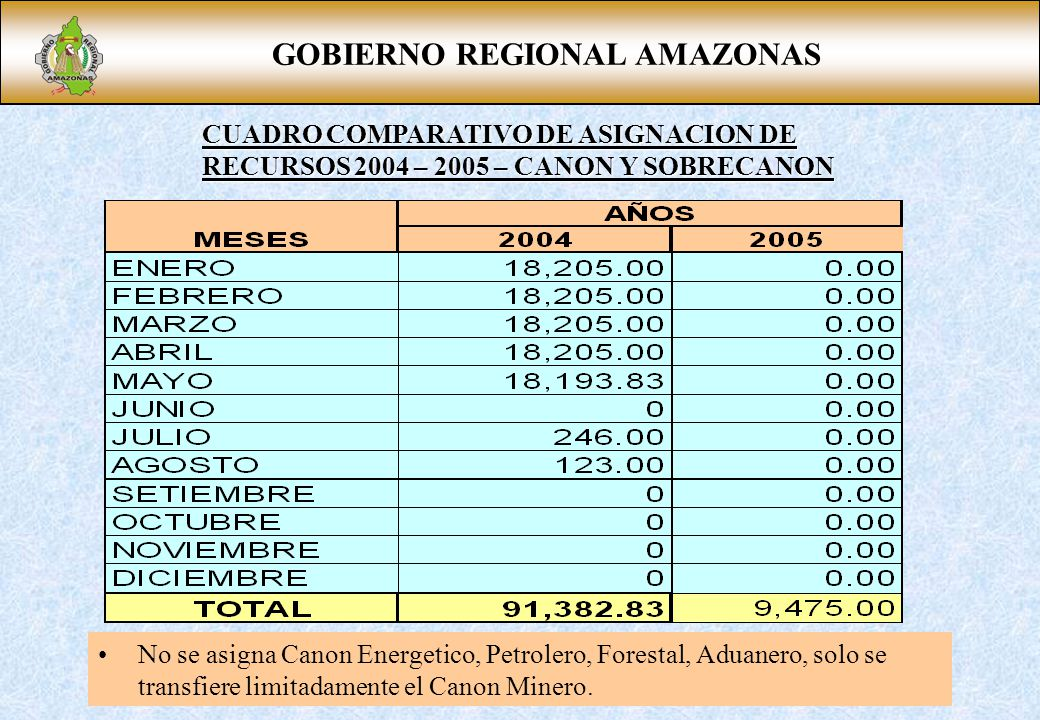 GOBIERNO REGIONAL AMAZONAS