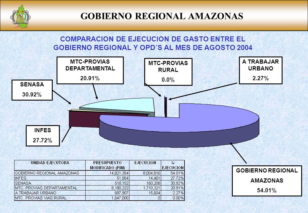 GOBIERNO REGIONAL AMAZONAS MTC-PROVIAS DEPARTAMENTAL