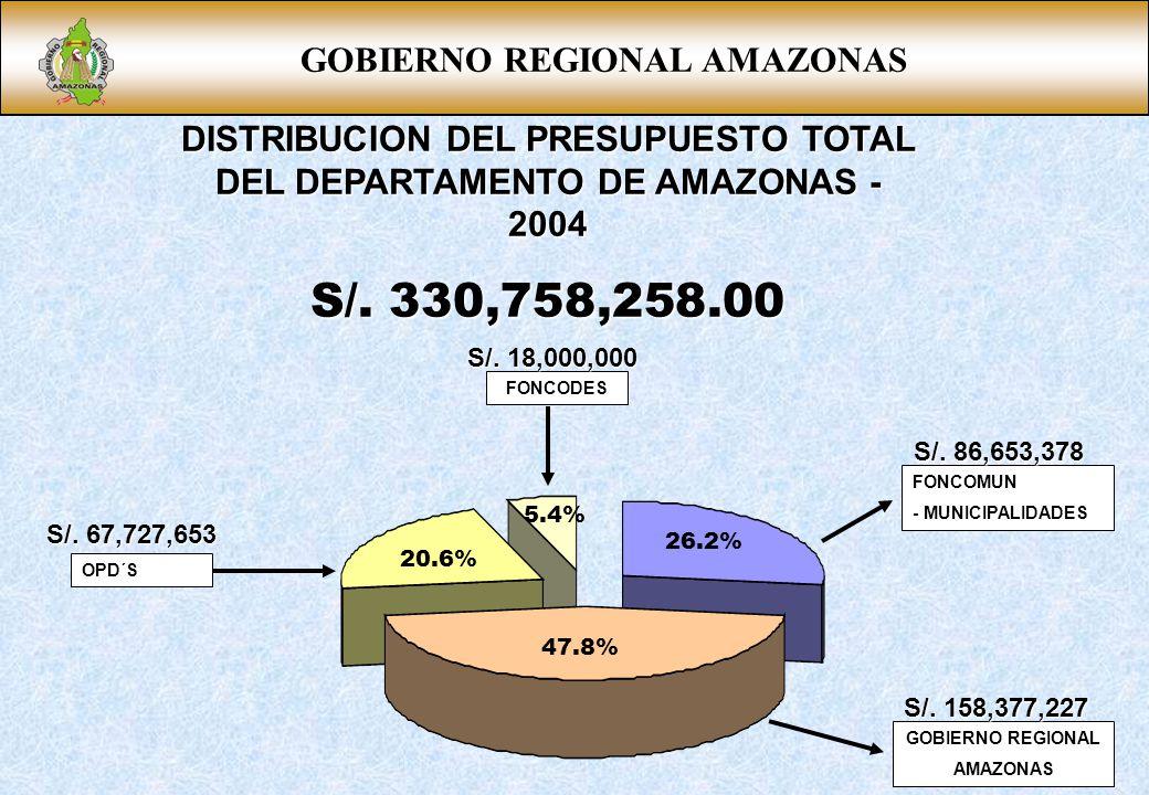 S/. 330,758,258.00 GOBIERNO REGIONAL AMAZONAS