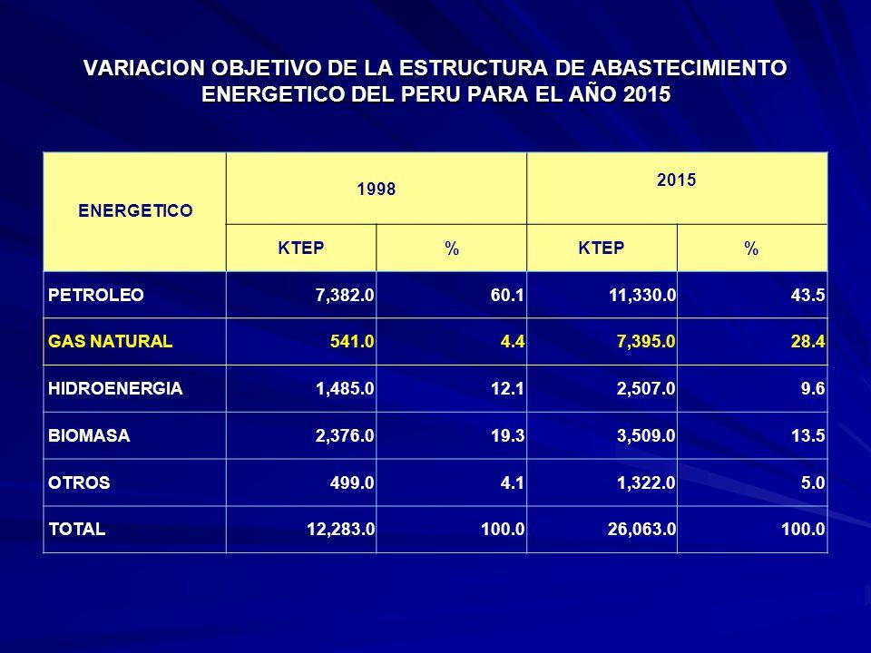 VARIACION OBJETIVO DE LA ESTRUCTURA DE ABASTECIMIENTO ENERGETICO DEL PERU PARA EL AÑO 2015