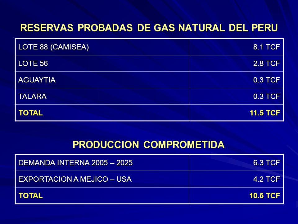 RESERVAS PROBADAS DE GAS NATURAL DEL PERU