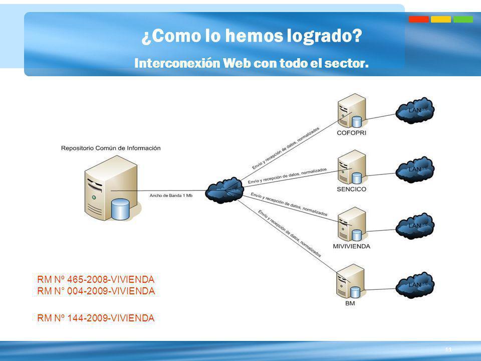 Interconexión Web con todo el sector.