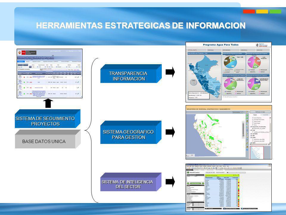 HERRAMIENTAS ESTRATEGICAS DE INFORMACION