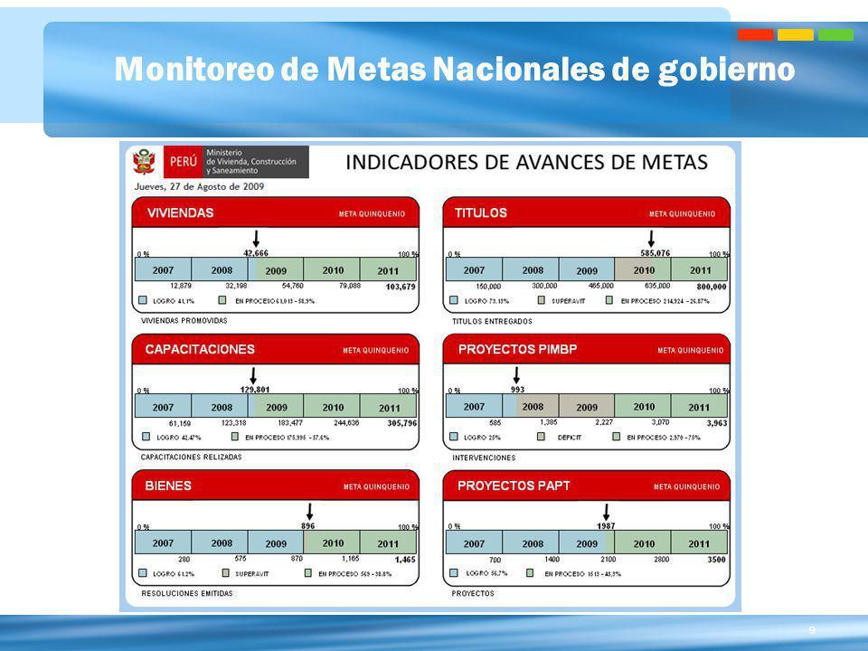Monitoreo de Metas Nacionales de gobierno