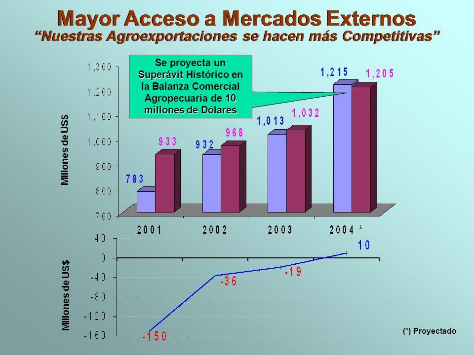 Mayor Acceso a Mercados Externos