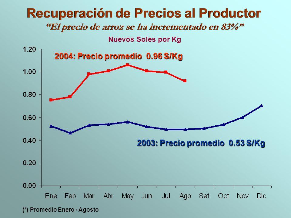 Recuperación de Precios al Productor