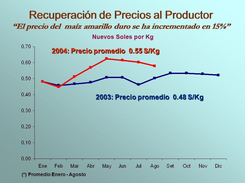 El precio del maíz amarillo duro se ha incrementado en 15%