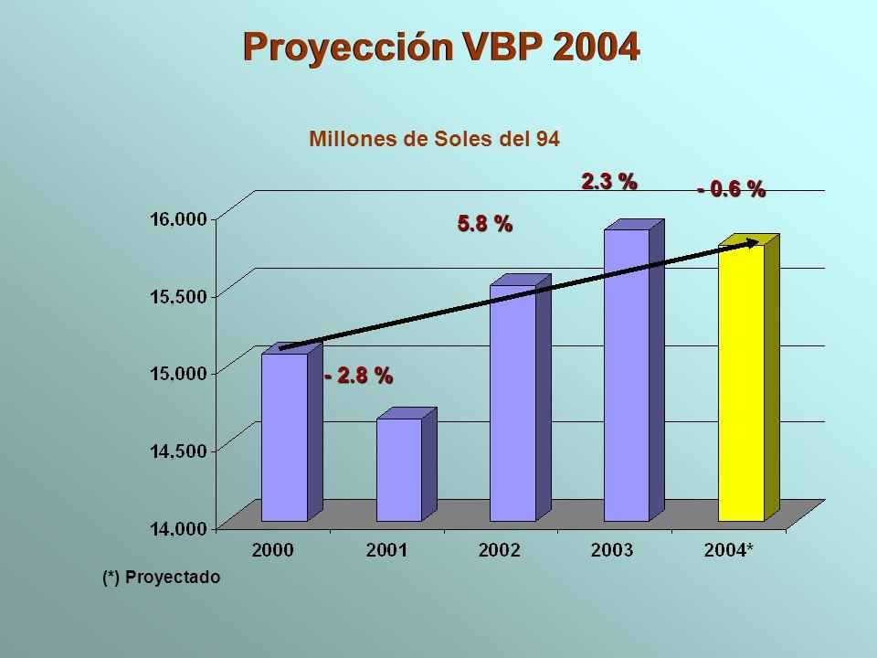 Proyección VBP 2004 Millones de Soles del 94 2.3 % - 0.6 % 5.8 %