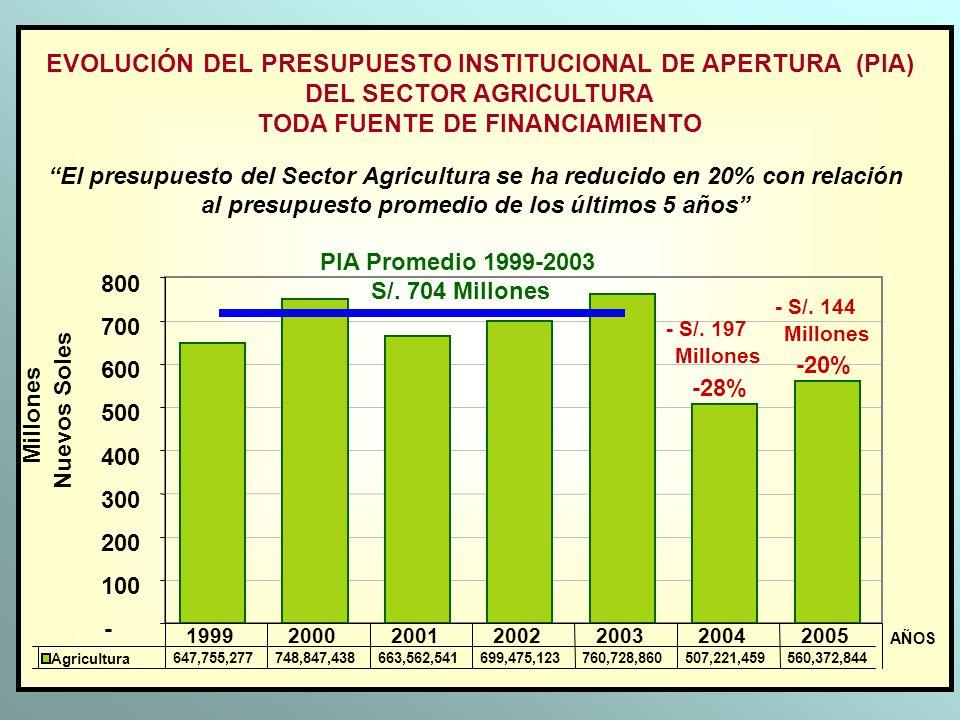 TODA FUENTE DE FINANCIAMIENTO
