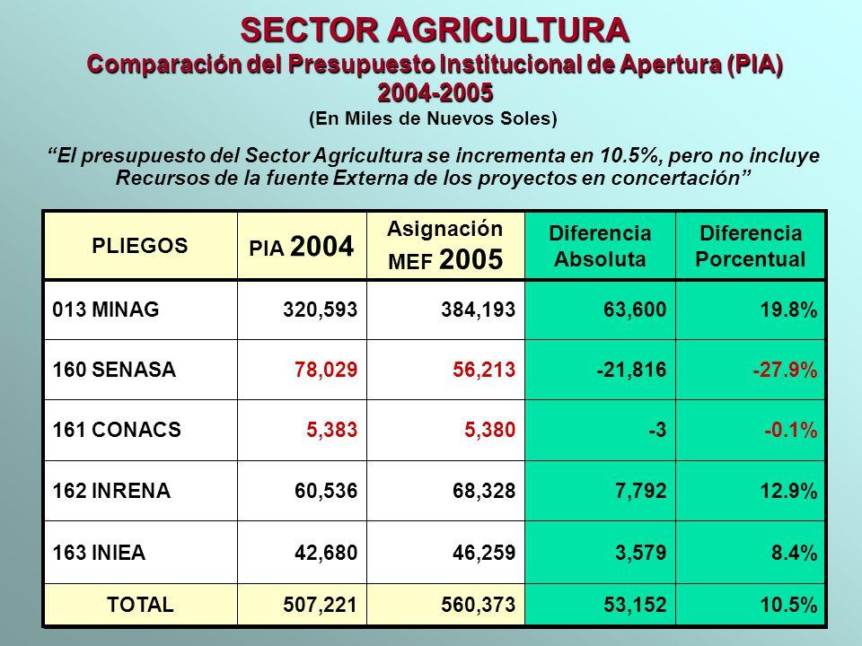 SECTOR AGRICULTURA Comparación del Presupuesto Institucional de Apertura (PIA) 2004-2005. (En Miles de Nuevos Soles)