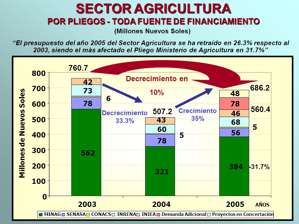 SECTOR AGRICULTURA POR PLIEGOS - TODA FUENTE DE FINANCIAMIENTO 760.7