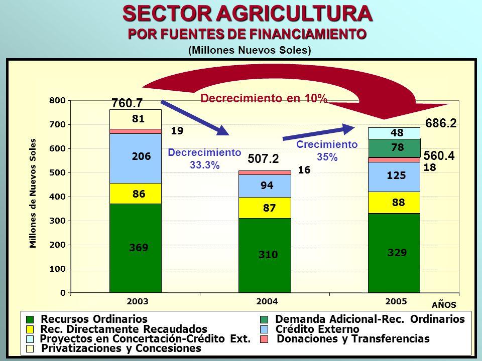 SECTOR AGRICULTURA POR FUENTES DE FINANCIAMIENTO 760.7 686.2 560.4